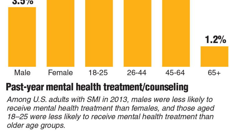 Graphic showing serious mental health illness by age and gender.